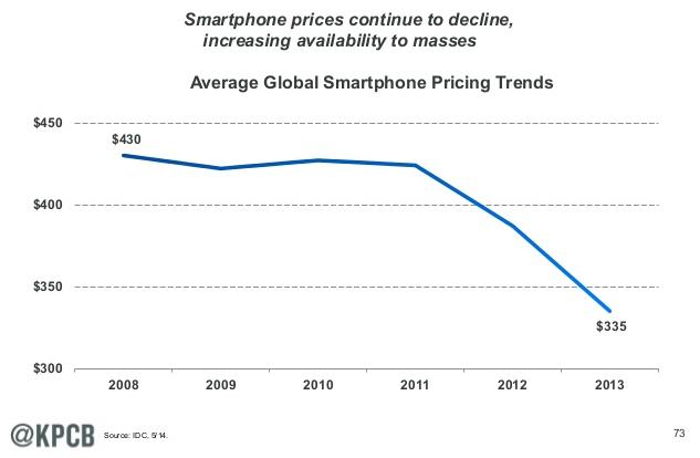 smartphone costs