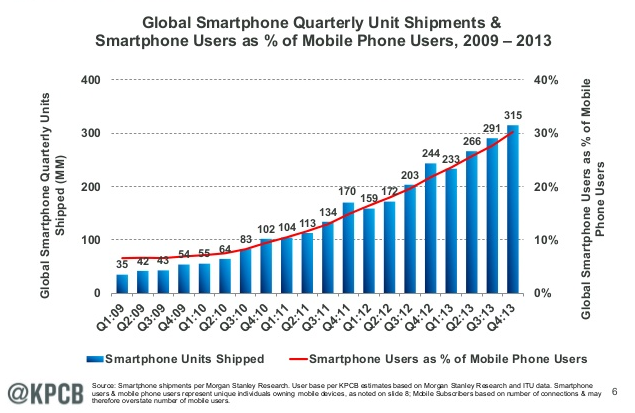 smartphone users percent of mobile users