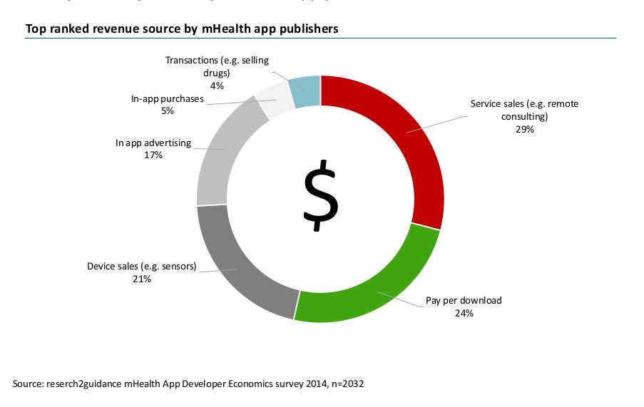 top ranked revenue source