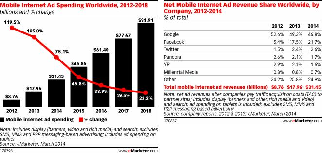 mobile ad spending