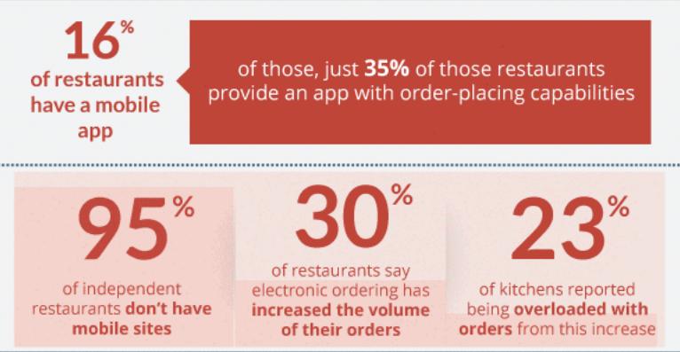 restaurants stats