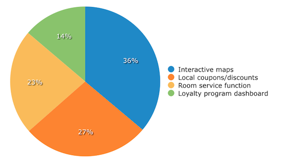 App-survey-categories