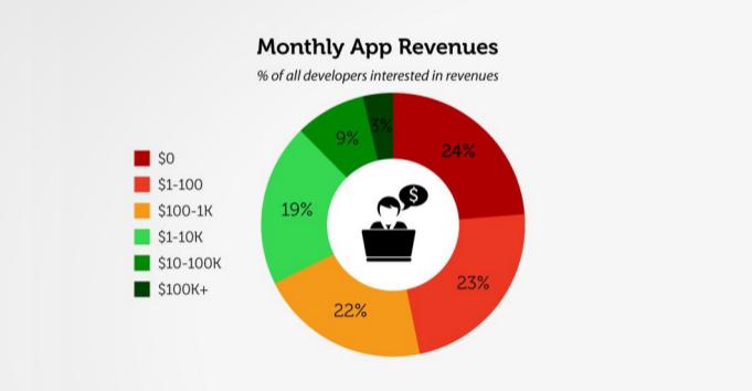 monthly app revenue