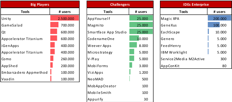 no of users CPTools