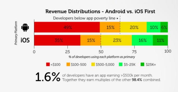 revenue Android versus iOS