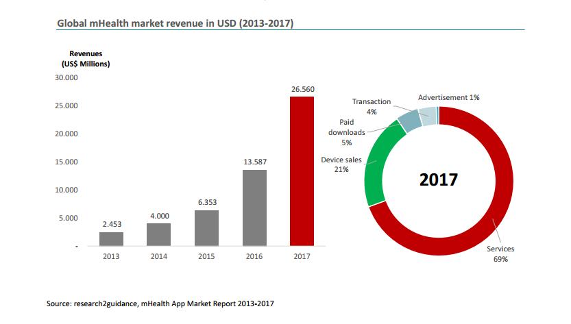 mHealth App revenue