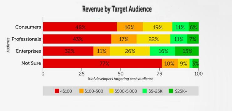 revenue by audience