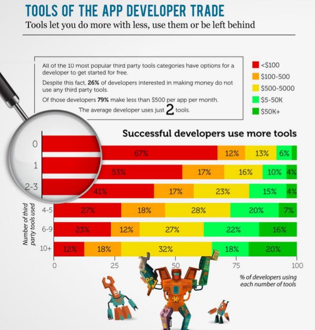 tools developer