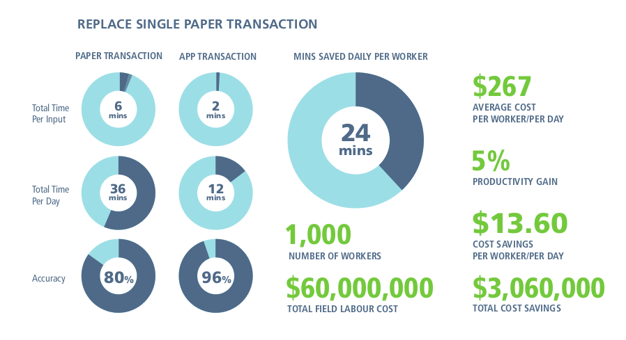 replace paper transactions