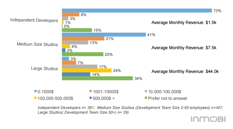 revenues mobile apps
