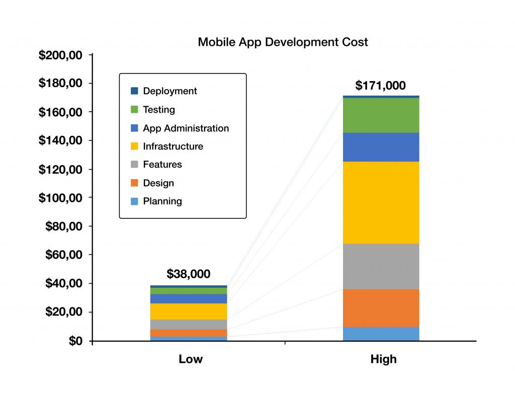 Mobile app development cost graphic