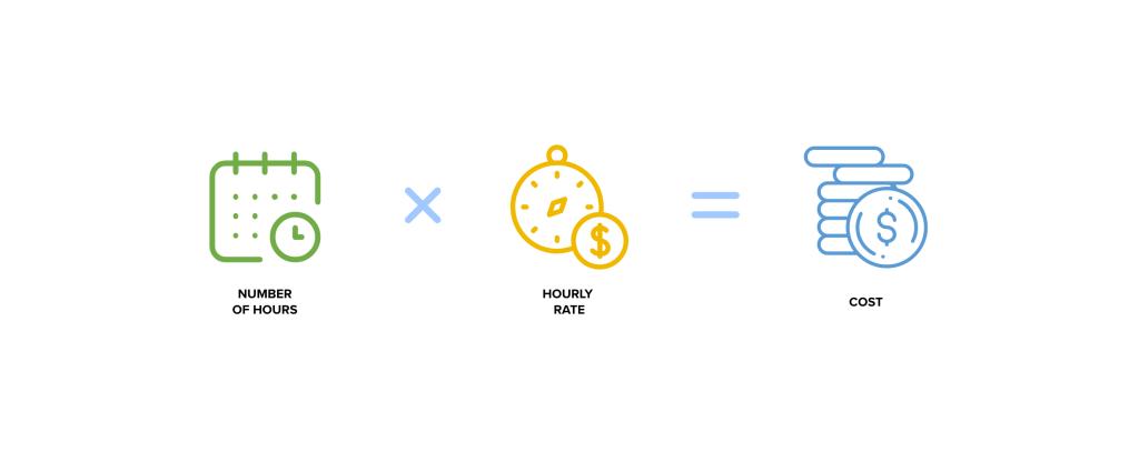App cost calculating formula