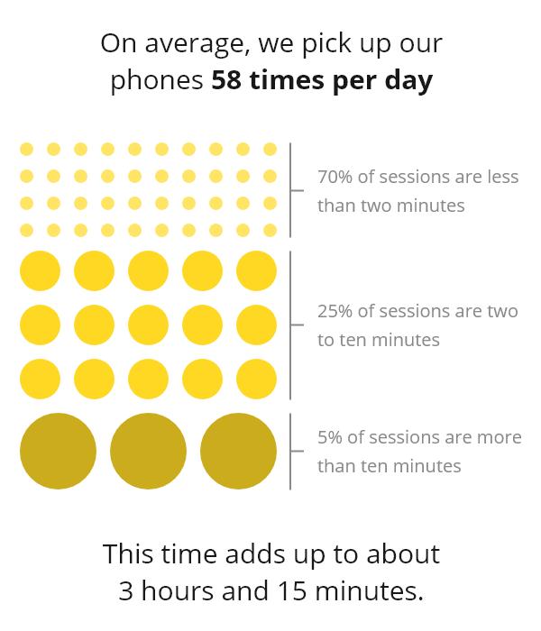 average time spent on phone