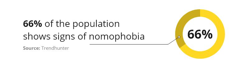 Nomofobia - Impact of mobile phones
