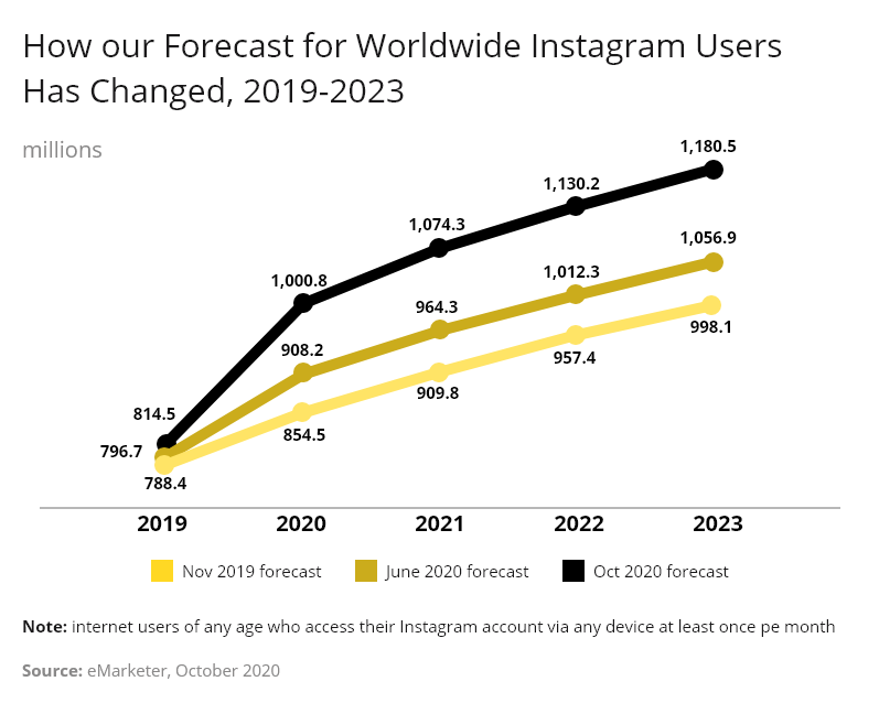 instagram number of users graph