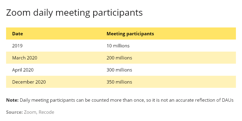 zoom daily meeting participants numbers