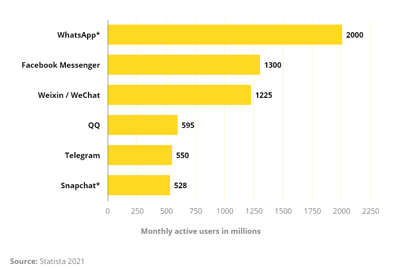 Messenger one of the most used app