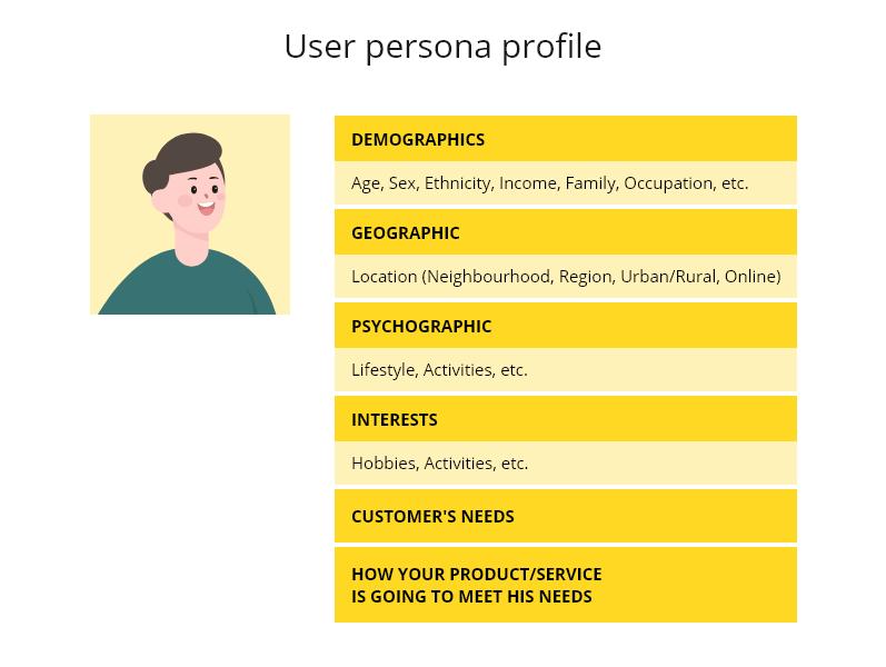 customer persona profile