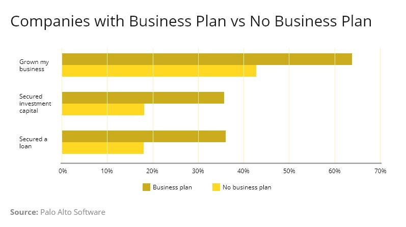 business plan vs no business plan