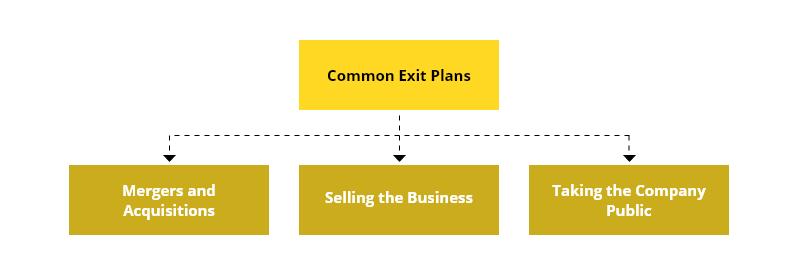 exit plan illustration