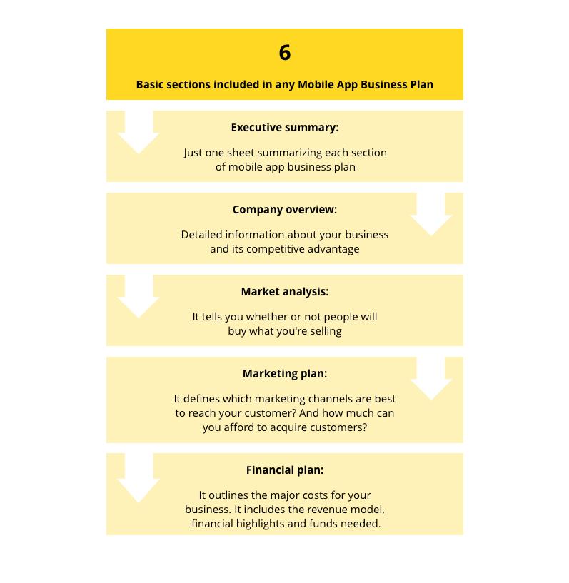 mobile app business plan flow
